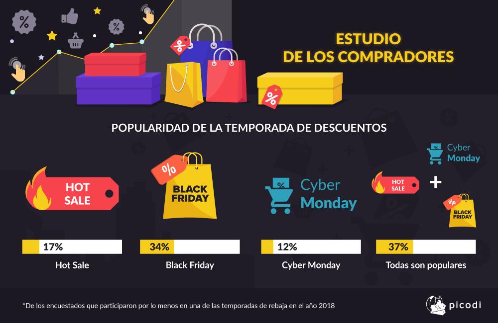 ESTUDIO DE LOS COMPRADORES