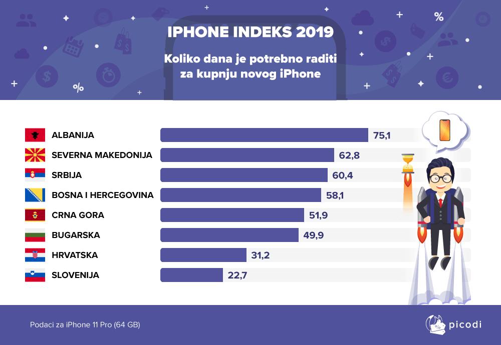 Radni dni za iPhone 11 Pro