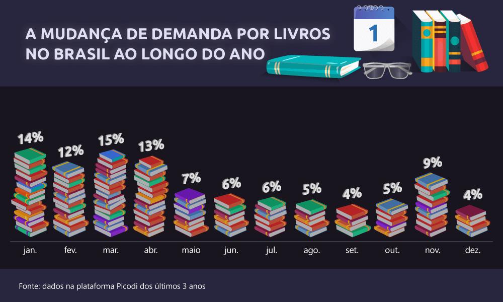 A MUDANÇA DE DEMANDA POR LIVROS NO BRASIL AO LONGO DO ANO