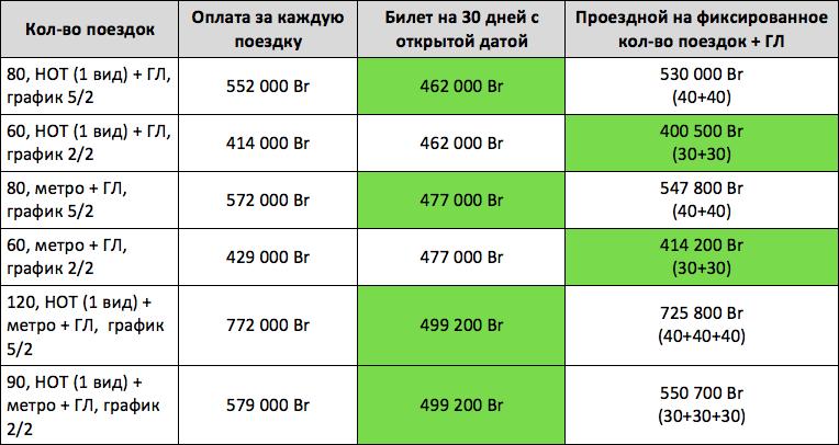 транспорт в минске — сравнительная таблица (с электричками)