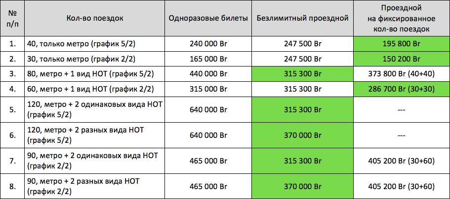 Стоимость транспорта в Минске —сравнение в таблице