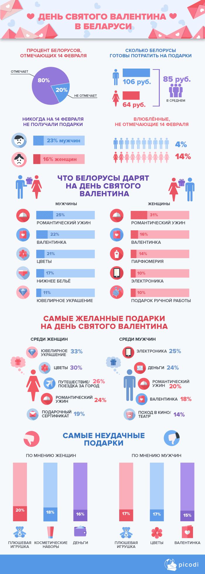 День Святого Валентина в Беларуси
