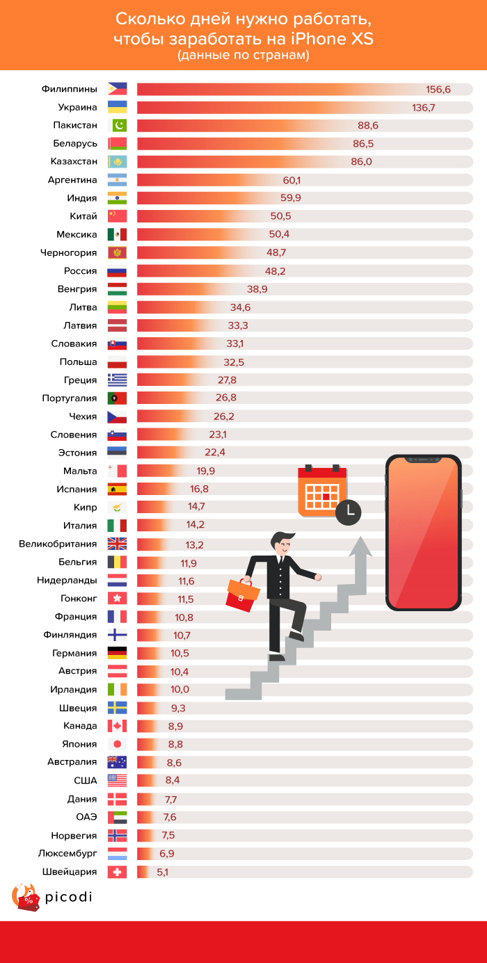 Сколько дней нужно работать в Беларуси, чтобы купить новый айфон