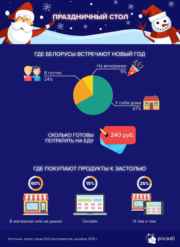 Расходы на застолье к Новому году в Беларуси