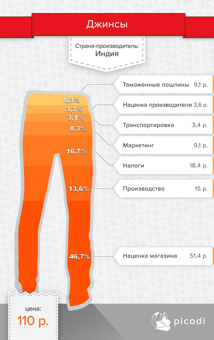 Цена на джинсы в Беларуси