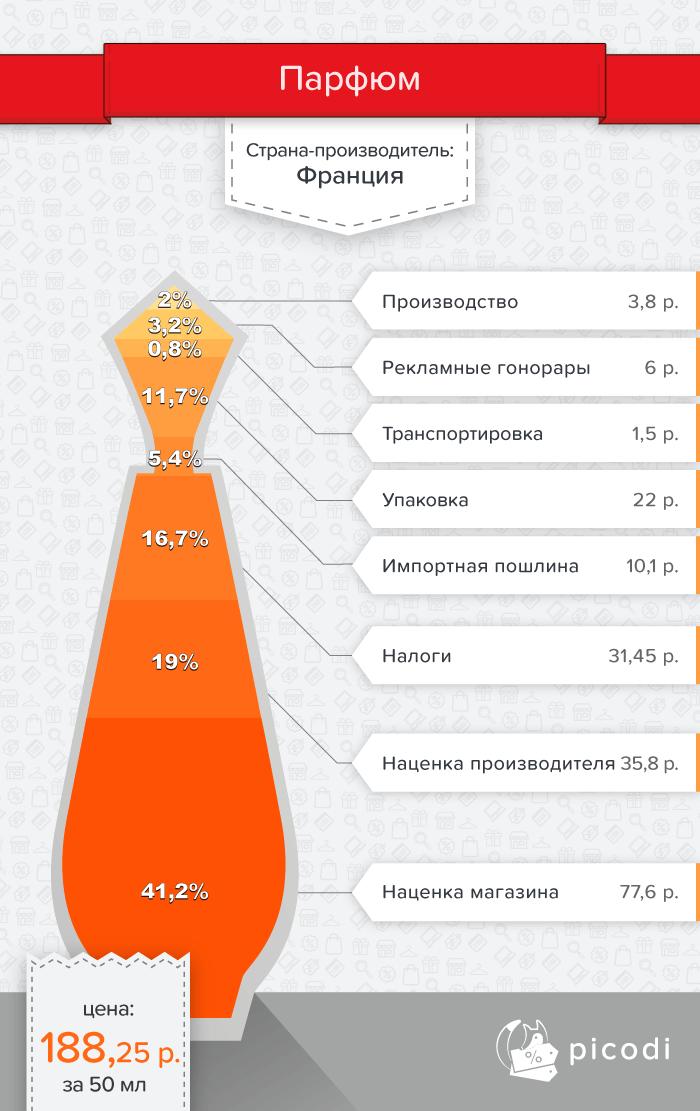 Цена французского парфюма в Беларуси