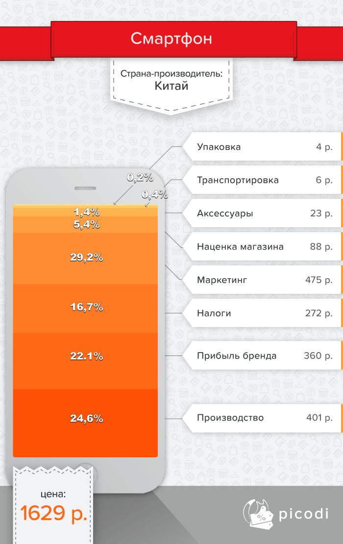 Цена смартфона в Беларуси