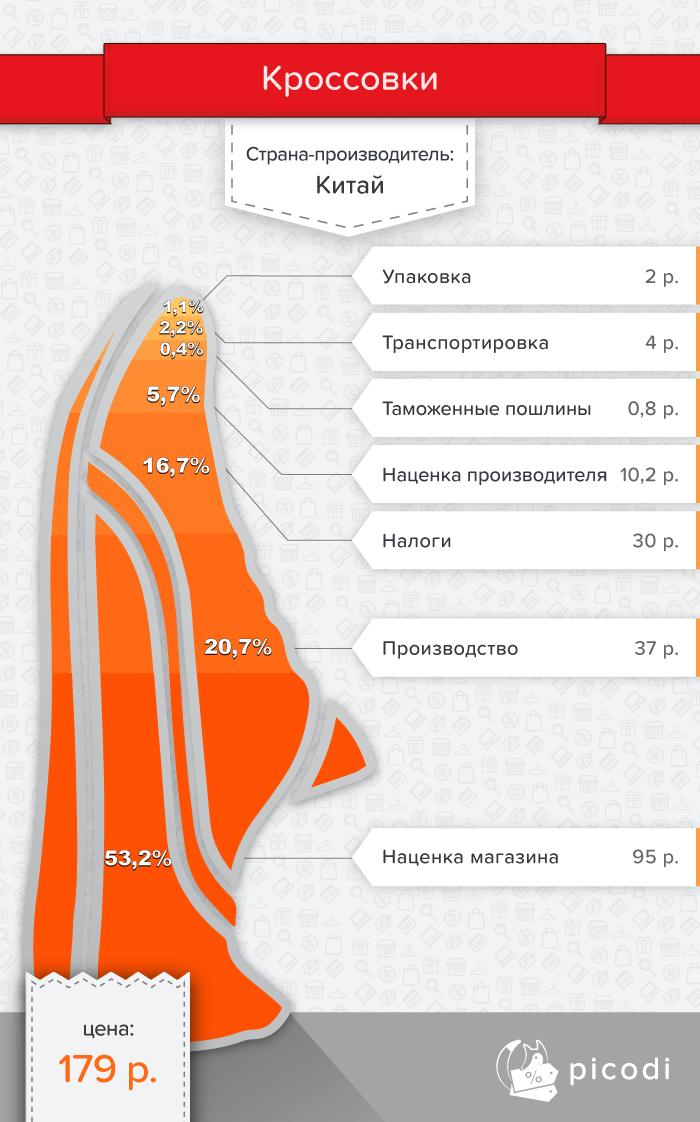 Кроссовки в Беларуси — цена