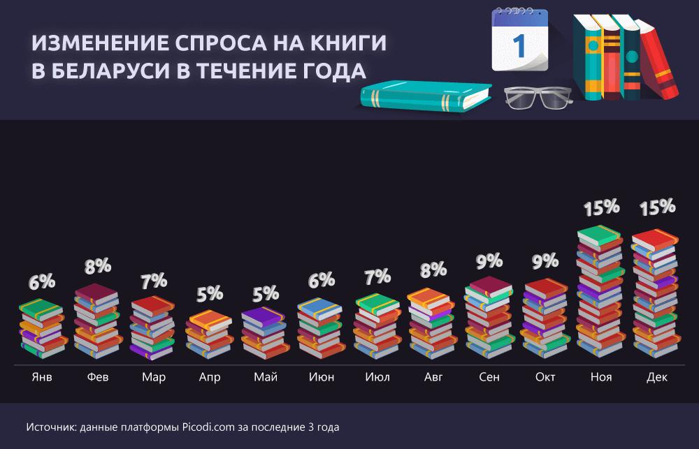 Изменение спроса на книги в Беларуси