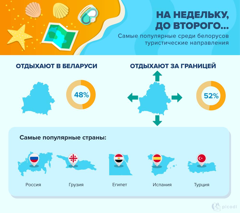 Где белорусы проводят отпуск