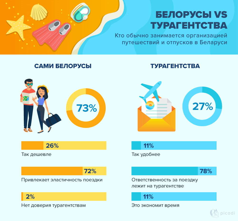 Турагентства в Беларуси и их услуги