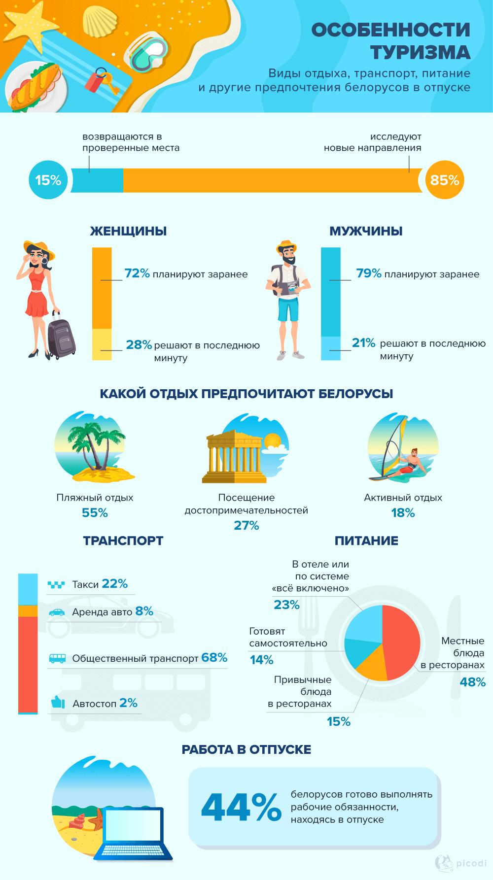 Особенности туризма в Беларуси. Статистика 2019