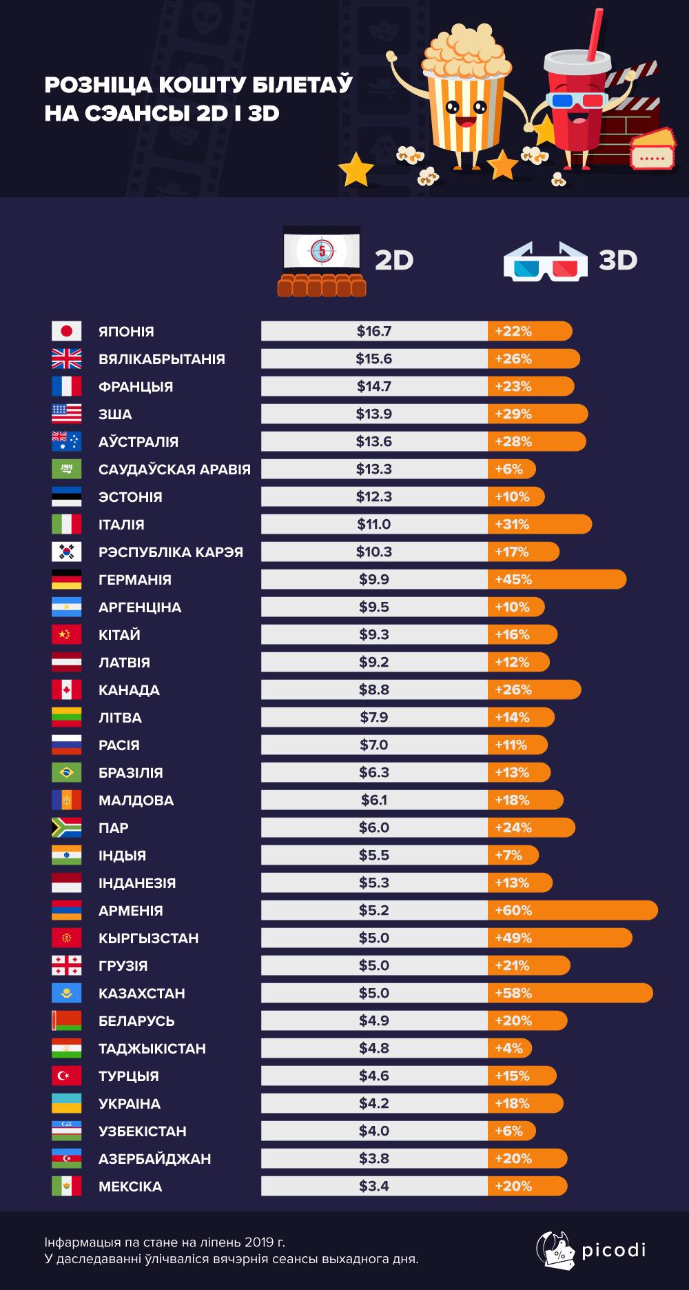 Цены на билеты в кино. Беларусь