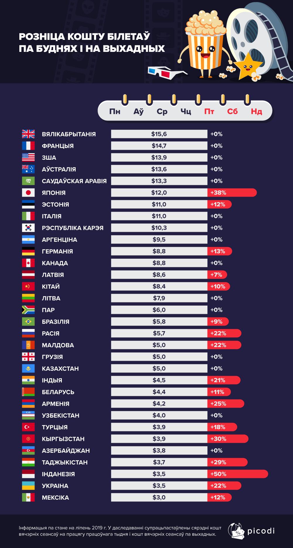Стоимость билетов в кино в Беларуси и мире. Статистика 2019