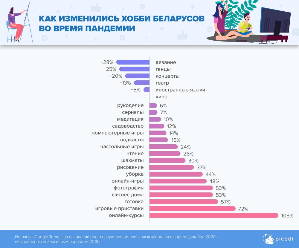 как изменились хобби беларусов во время пандемии