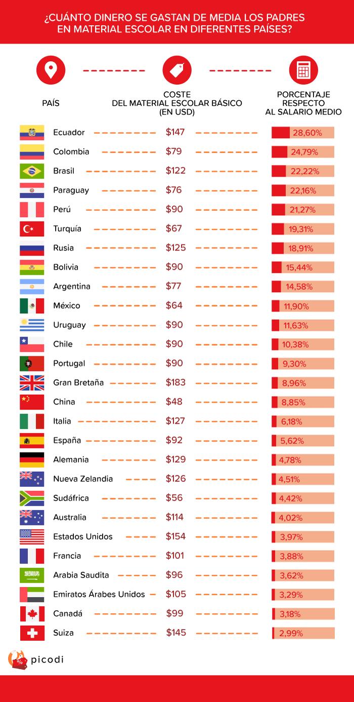 ¿Cuánto cuesta el material escolar en Chile?