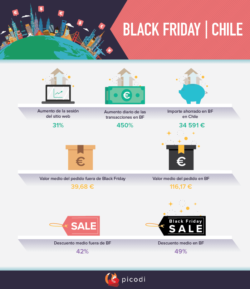 BLACK FRIDAY | Chile