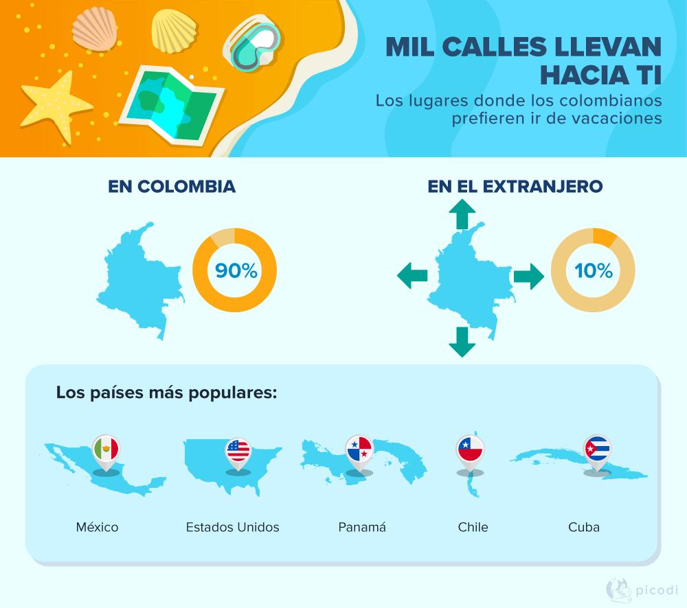 Las preferencias y hábitos de los viajeros en Colombia