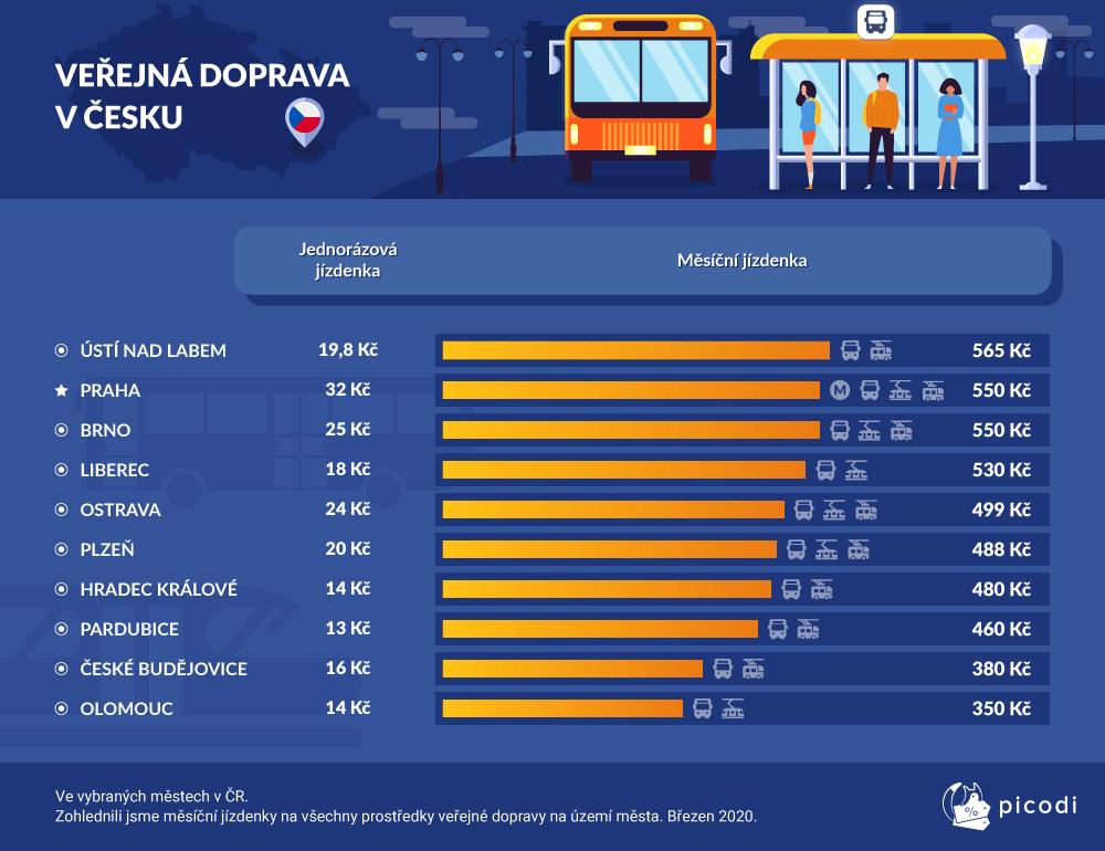 Veřejná doprava v Česku