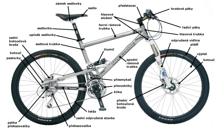Slevy na komponenty bike-eshop.cz