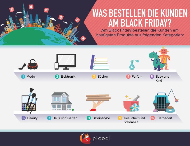 WAS BESTELLEN DIE KUNDEN AM BLACK FRIDAY?