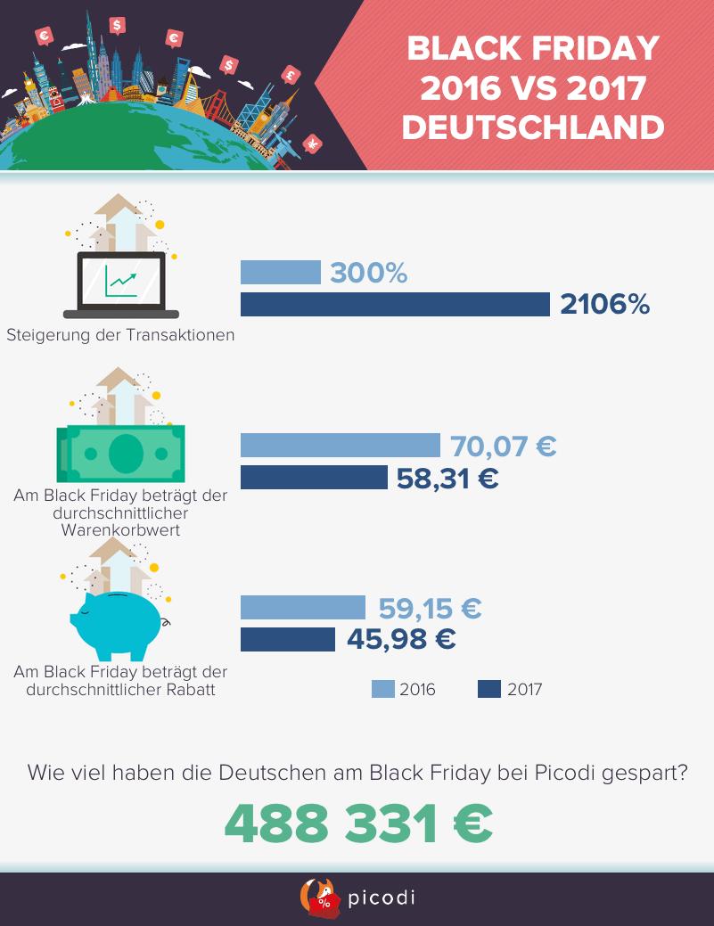 Black Friday 2017 in Deutschland