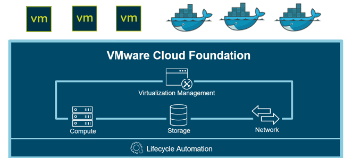 Produkte beu VMware