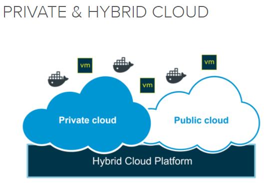 Private und Hybrid Cloud bei VMware