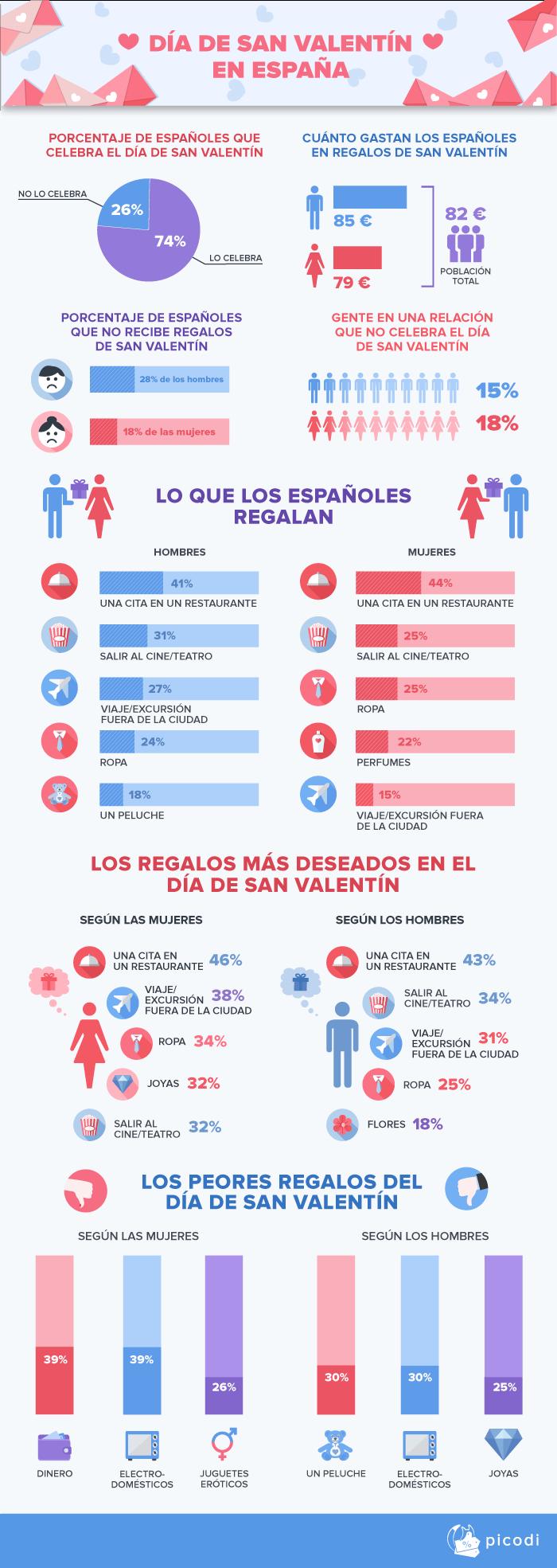 DÍA DE SAN VALENTÍN EN ESPAÑA
