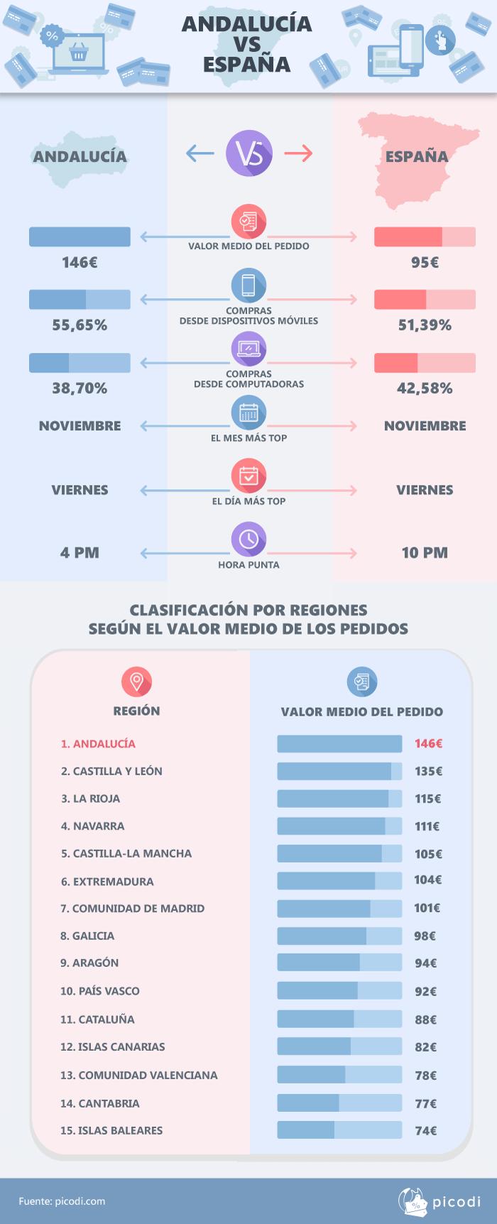 Andalucía vs España