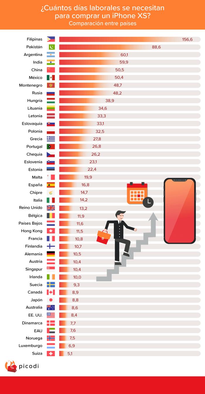 Comparación entre España y otros 41 países