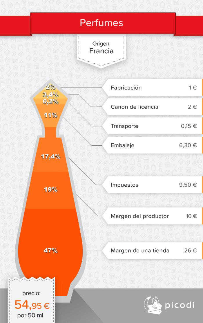¿Por qué perfumes de buena calidad cuestan mucho dinero?