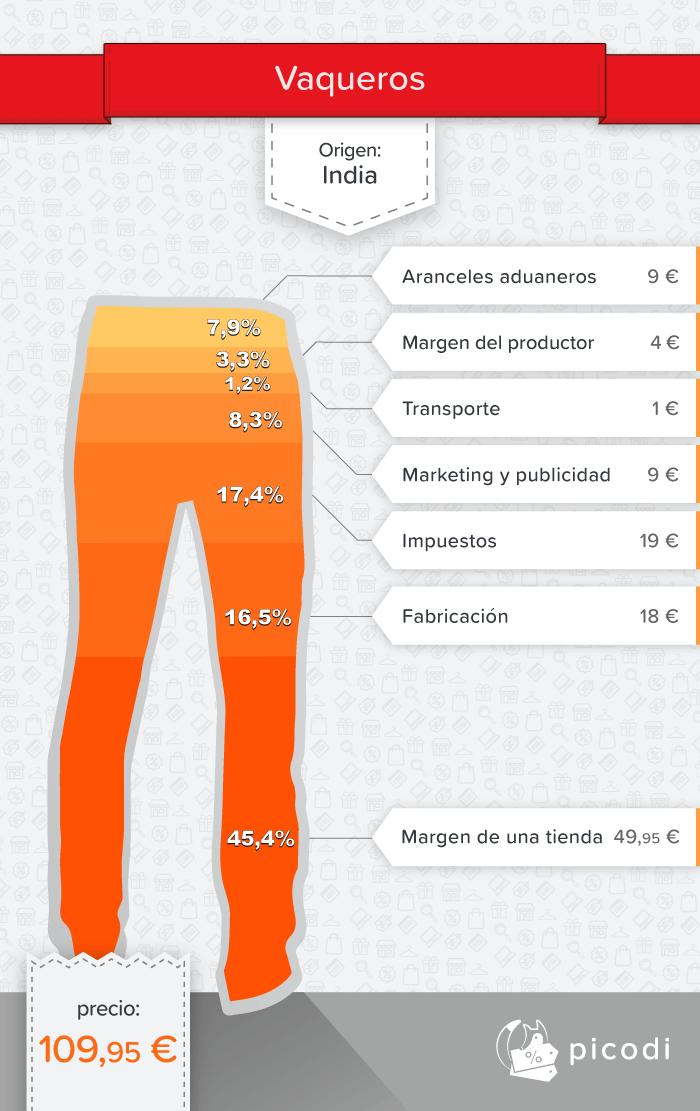 ¿Qué se esconde detrás del precio de los pantalones vaqueros?