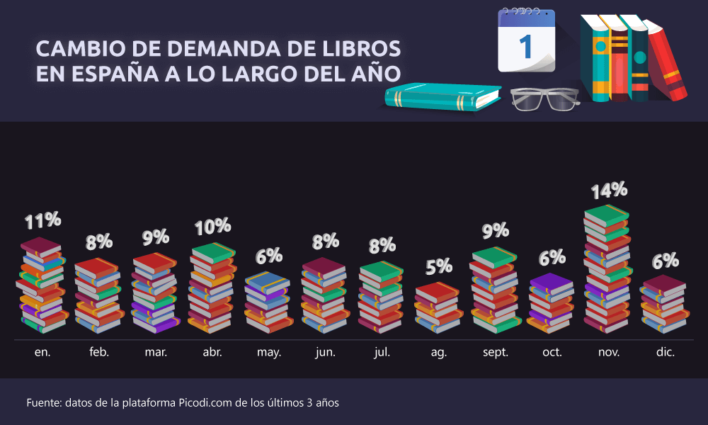 Comprar libros en España (y en el mundo)