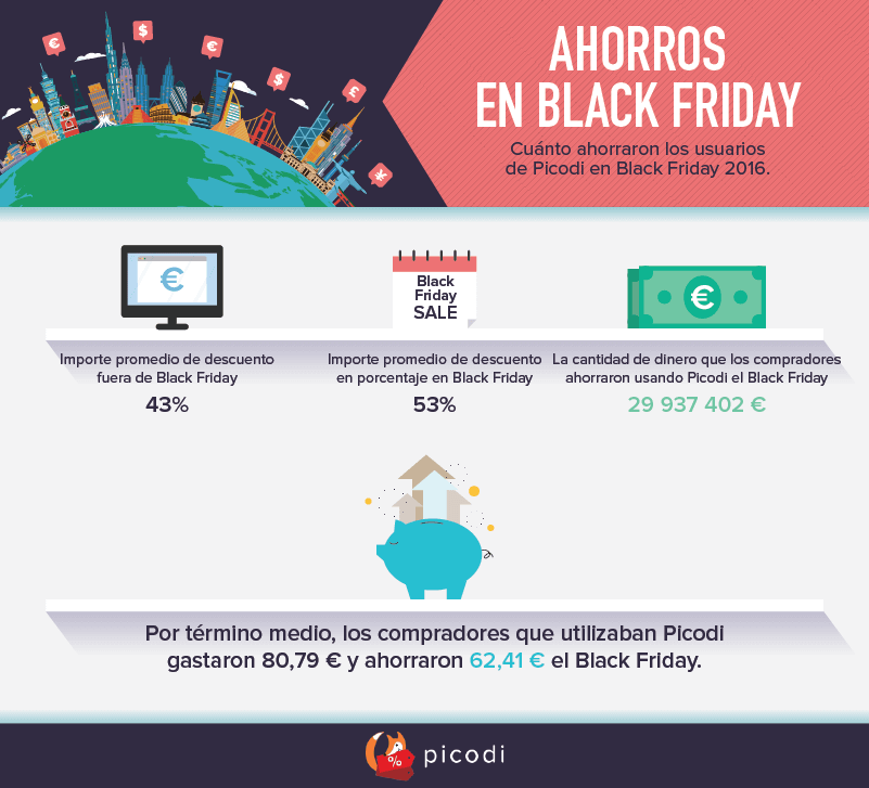 Ahorros en Black Friday