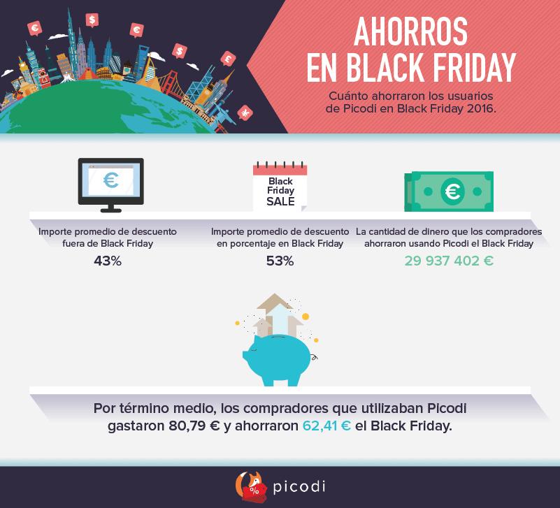 Ahorros en Black Friday