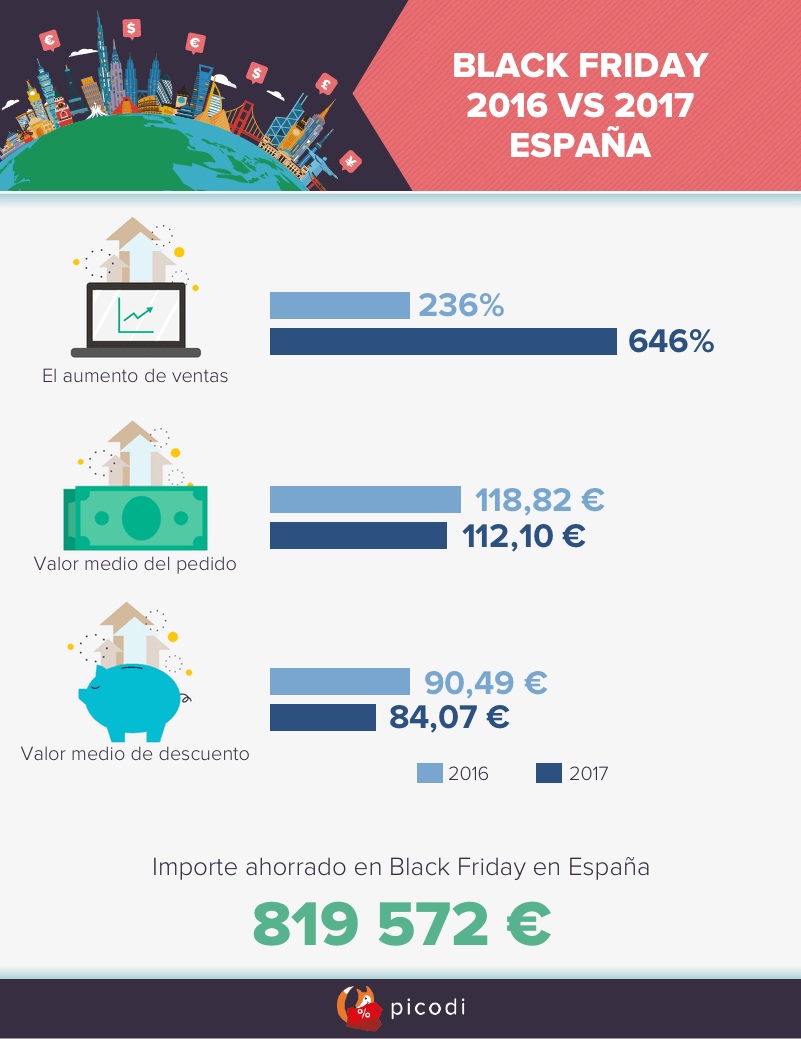 Black Friday 2017 España