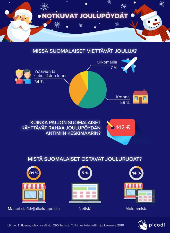 Suomalaisista enemmistö aikoo viettää joulua kotona