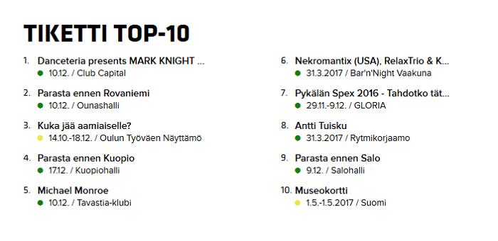 tiketti top-10 halvat hinnat