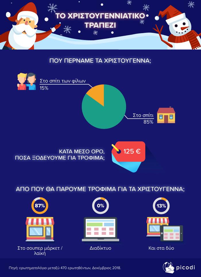85% των Ελλήνων περνάει τα Χριστούγεννα στο σπίτι τους