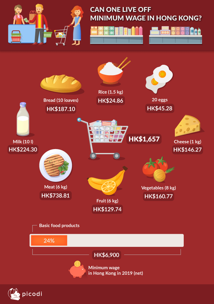 Living on minimum wage in Hong Kong