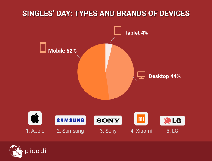 Singles' Day: devices types and brands