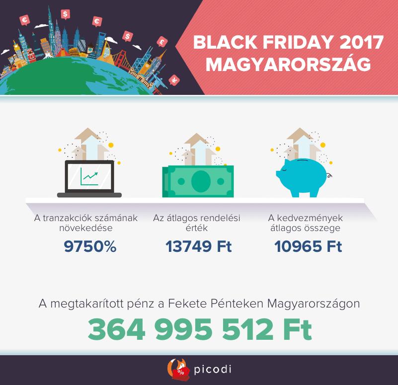 Black Friday 2017 Magyarorszag