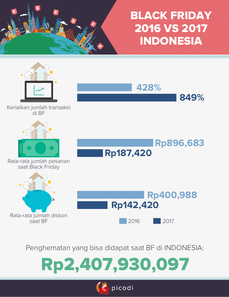 Black Friday 2017 Indonesia