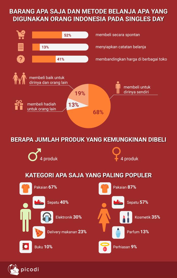 Barang apa saja dan metode belanja apa yang digunakan orang Indonesia pada Singles Day