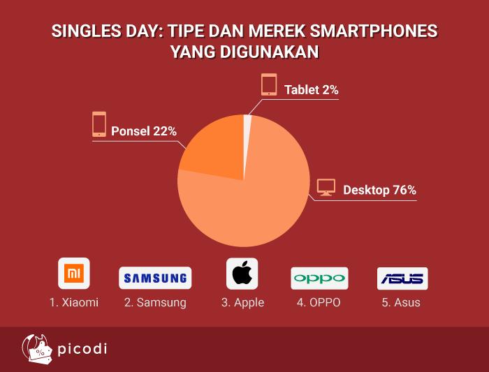 Singles Day: Tipe dan Merek smartphones yang digunakan