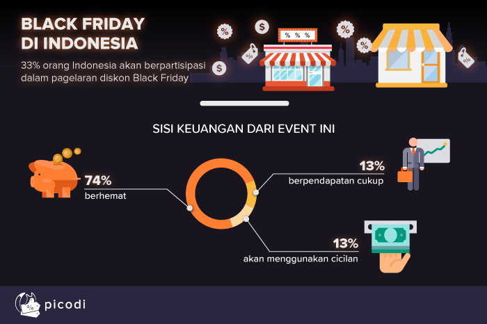 BLACK FRIDAY DI INDONESIA