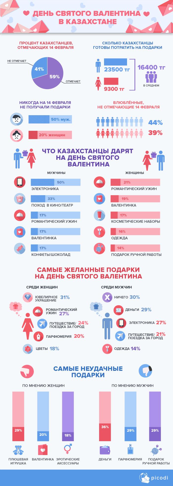 День Святого Валентина в Казахстане