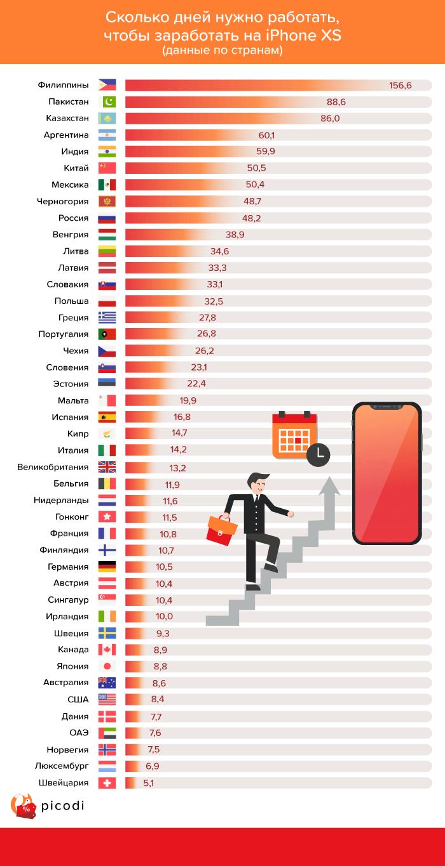 Цена iPhone. Статистика по Казахстану и 42 странам мира