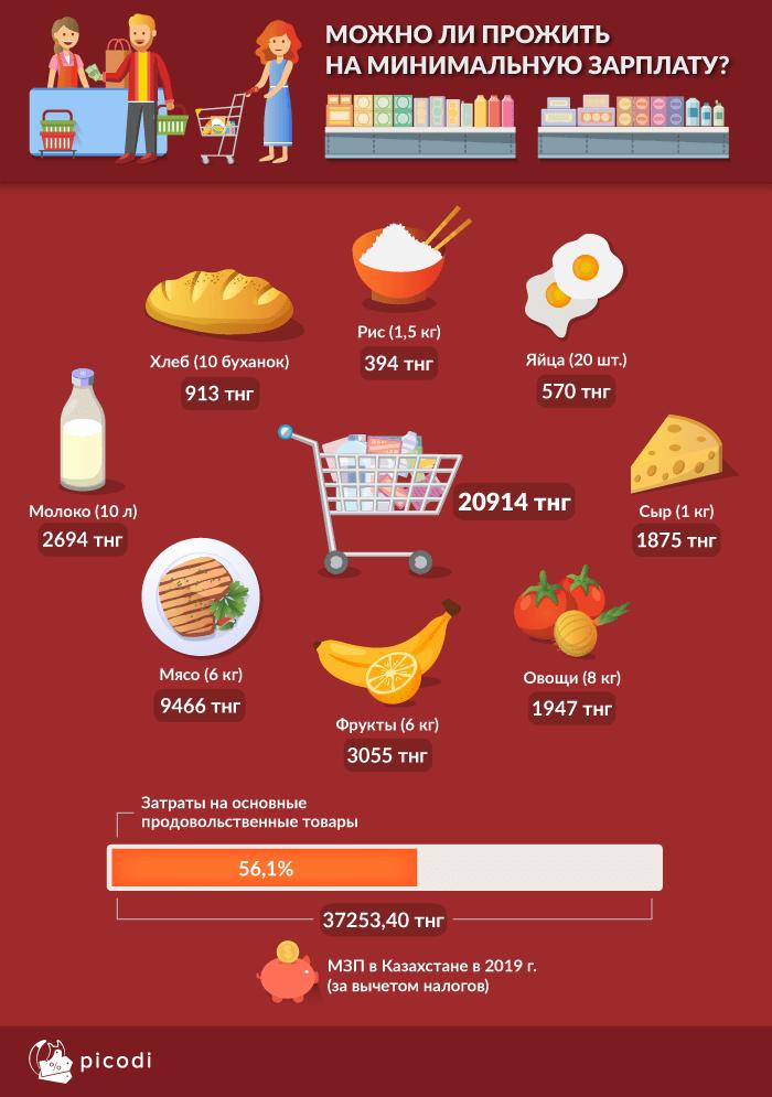 Между Вьетнамом и Таиландом: 56% от минимальной зарплаты казахстанцы тратят на продукты